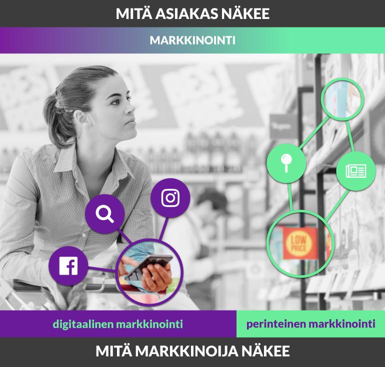 digitaalisen markkinoinnin ja perinteisen markkinoinnin erot vastaanottajan ja markkinoijan silmin